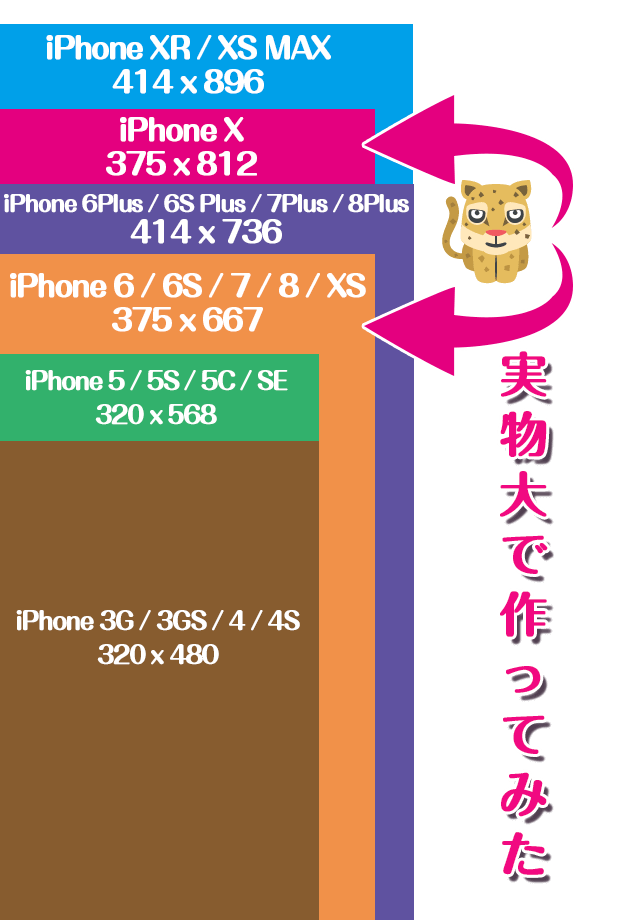iPhone表示領域